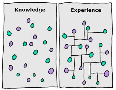 Knowledge vs. Expérience: capitaliser l'expérience
